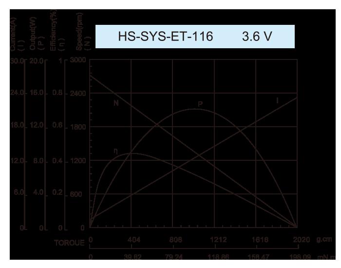 DC-Motor_HS-SYS-ET-116-3.6V