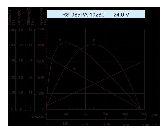 DC-Motor_RS-385PA-10280-24.0V