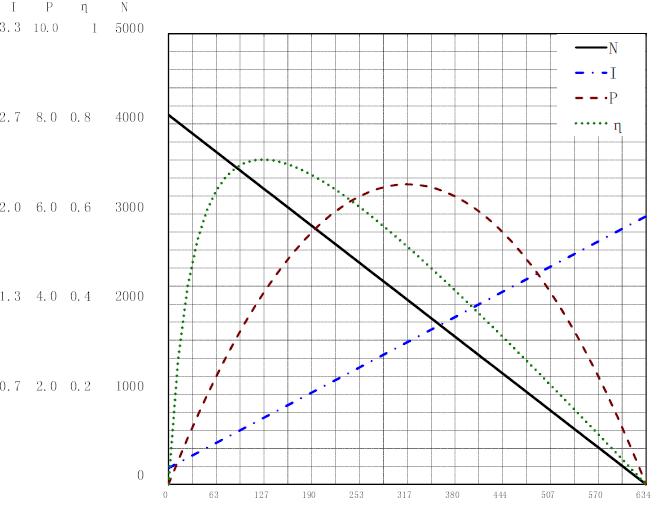 3159曲线图