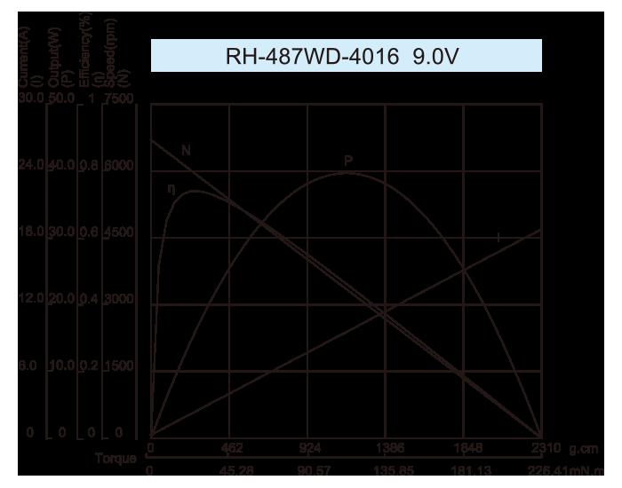 曲线图RH-487WD-4016-9.0V